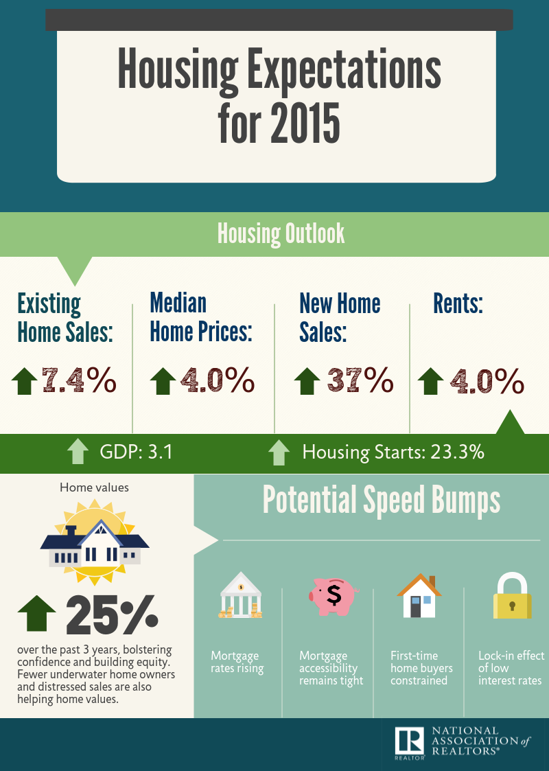 Housing Market Predictions for 2015